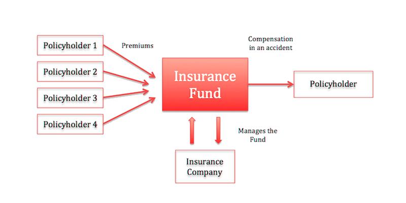 insurance company workflow